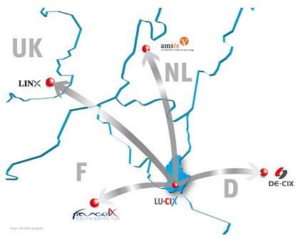 luxembourg peering hub